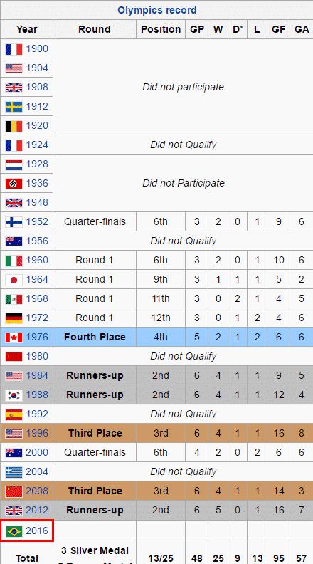 Brazil national football team Olympics Records of Brazil